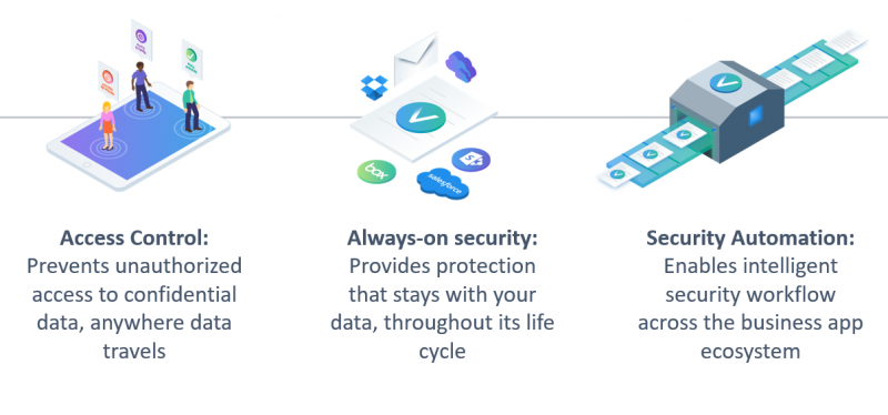 Lợi ích của cách tiếp cận hiện đại lấy dữ liệu làm trung tâm của Vera đối với bảo mật tệp