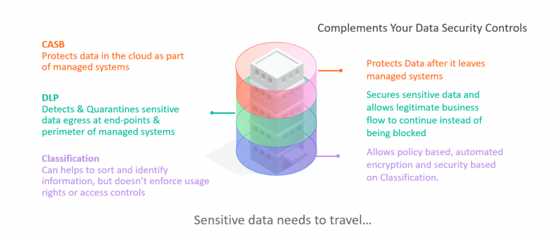 Vera Compliments Your Security Ecosystem